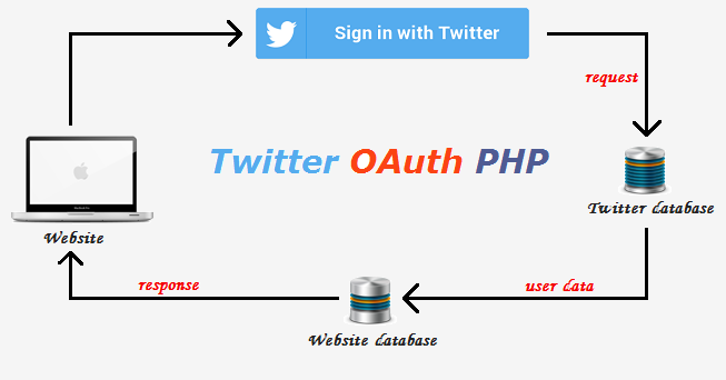 how to create a social networking site using php pdf